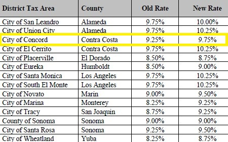 California Sales Tax Los Angeles >> State Sales Tax State Sales Tax By Zip Code