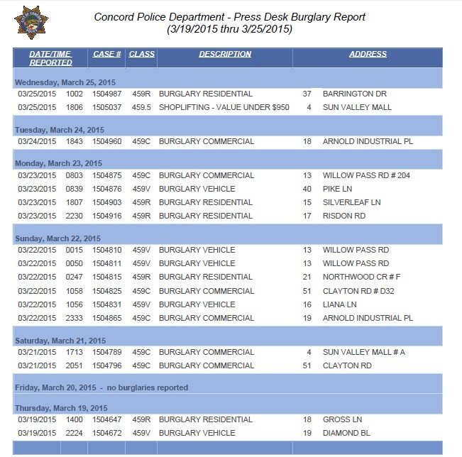 police report burglary Crime classifications are based upon preliminary information supplied to the fort worth police department by the reporting parties and the preliminary classifications may be changed at a later date based upon additional investigation.