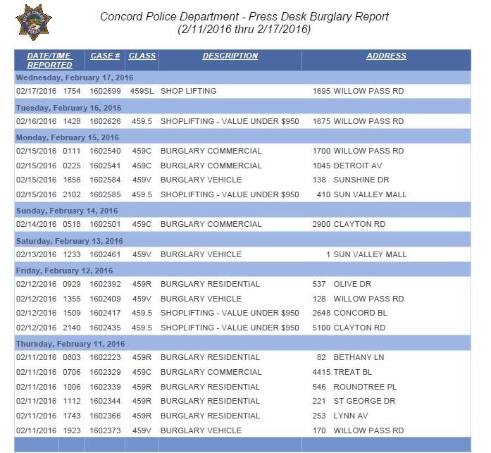 burglary_report