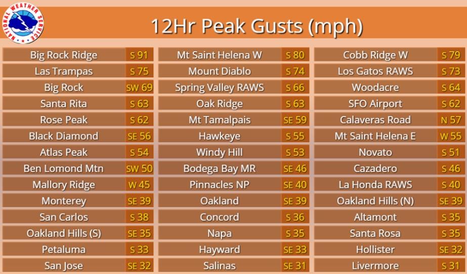 Wind Gusts Reach 74 MPH On Mt Diablo 36 In Concord Overnight